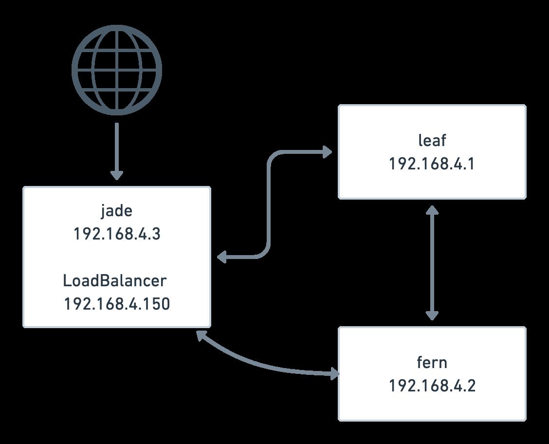 jade loadbalancer